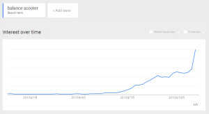 balancing scooter in Google trend