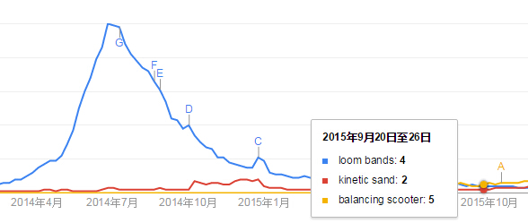 search volume of loom bands, kinetic sand, balancing scooter