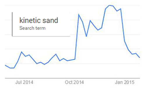 search kinetic sand on Google trends