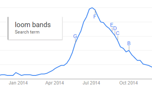 search loom bands on Google trends