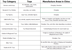 toy's category and place of origin in China