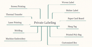 11 solutions of private labeling