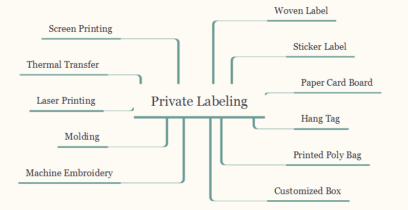 11 Solutions to Private Label Your Products-Jingsourcing