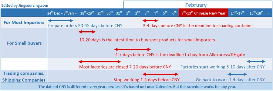 CNY schedule for factories, trading companies and forwarders