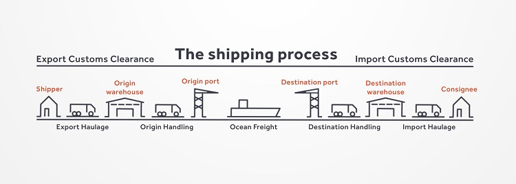 Shipping methods on Aliexpress