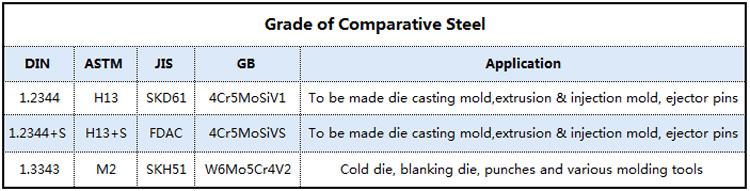 Grade of comparative steel