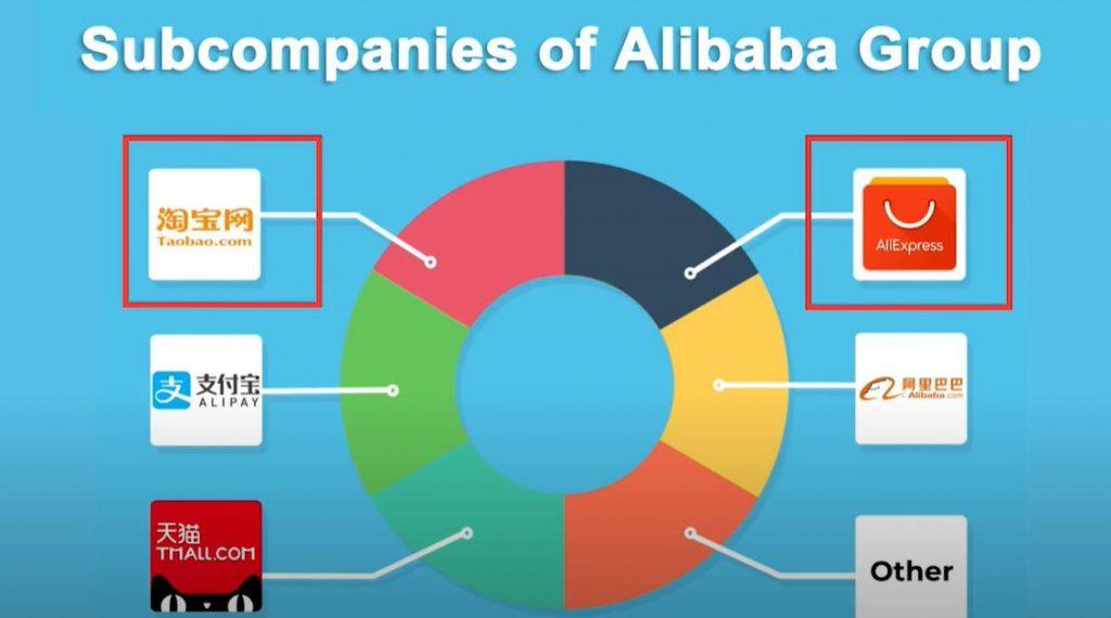 subcompanies of alibaba group