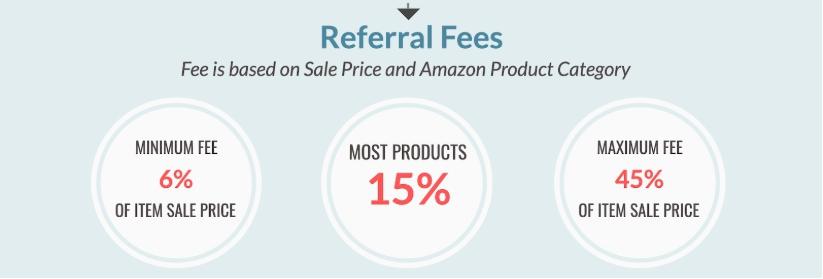 the maximum and minimum fees