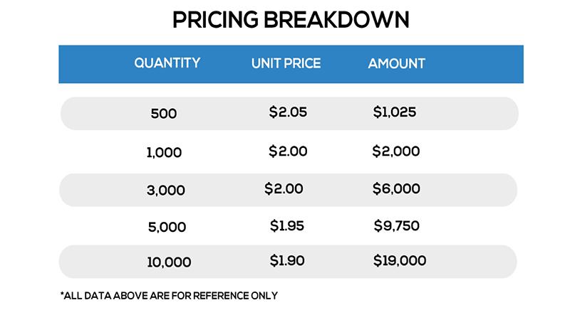pricing breakdown