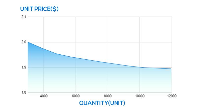 price change with quantity