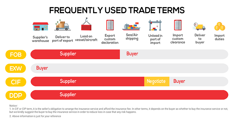 Most Frequently Used Trade Terms