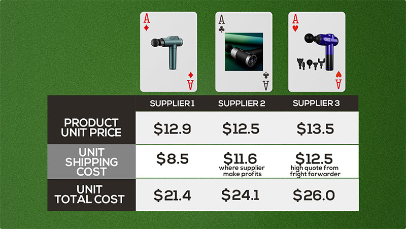 compare the total cost among all suppliers