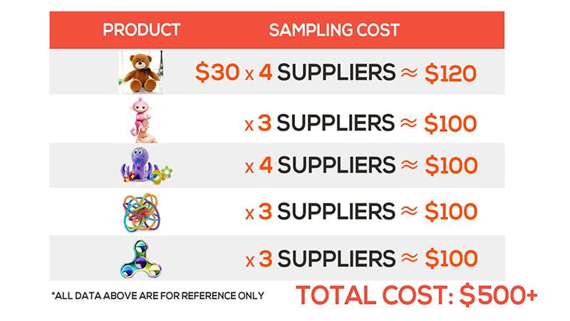 sampling expenses calculation