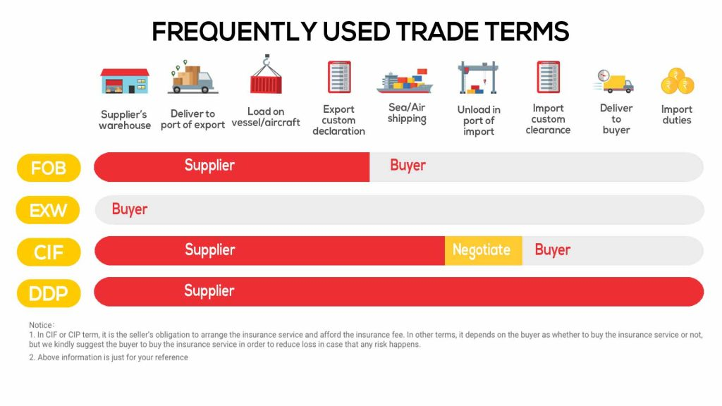 frequently used incoterms