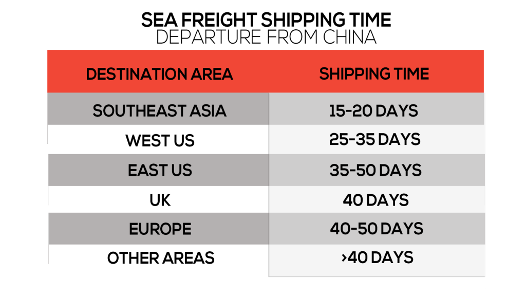 sea freight shipping time