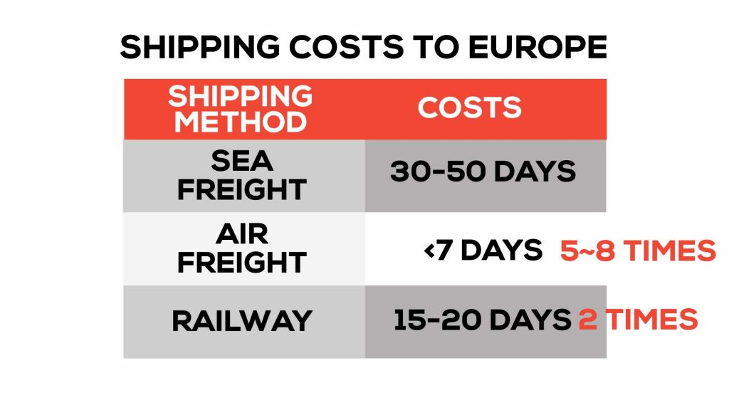 shipping costs to europe