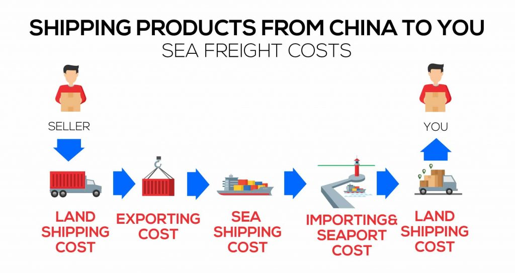 shipping from china sea freight costs