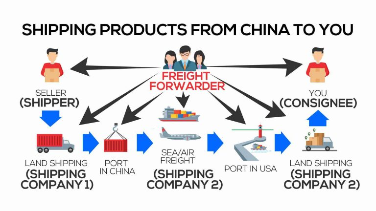 shipping from china to you