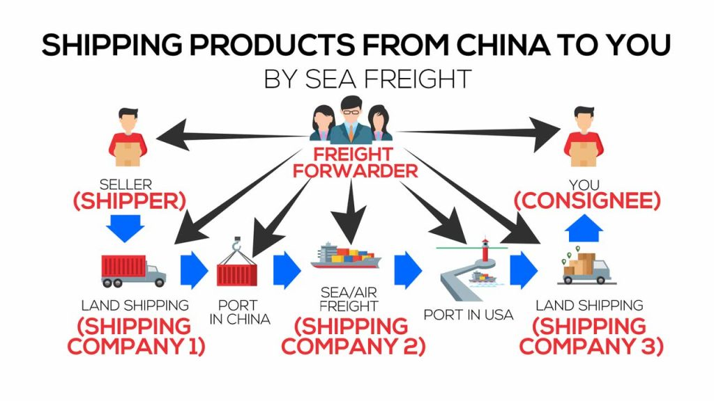 shipping from china to you2