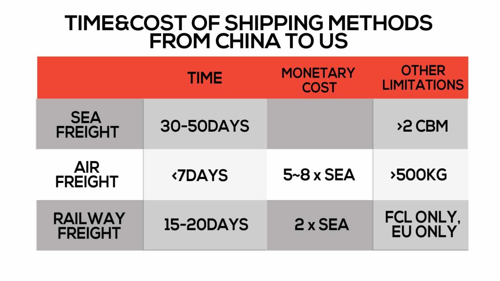 time&cost to US